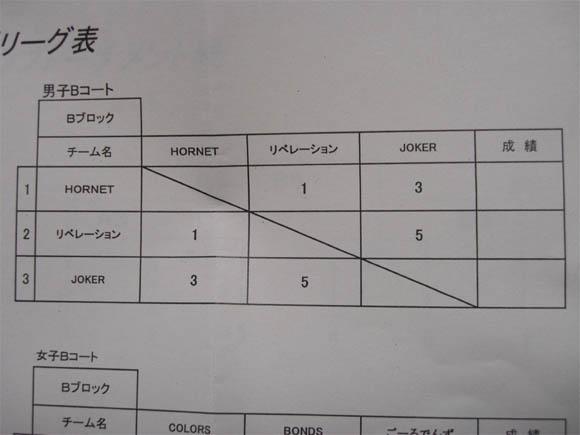 予選リーグ表Bブロック