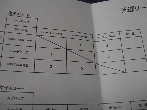 予選リーグ表Aブロック