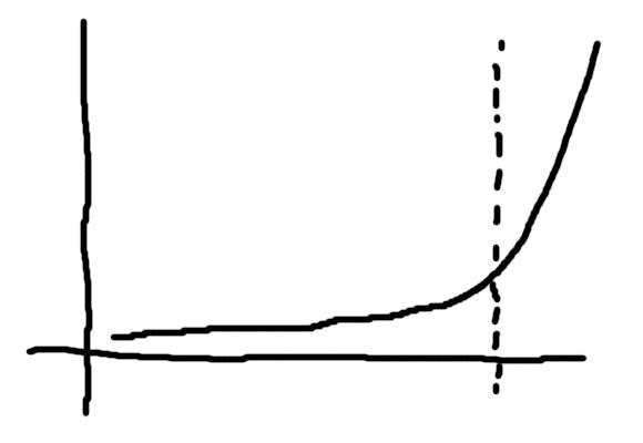成長曲線1