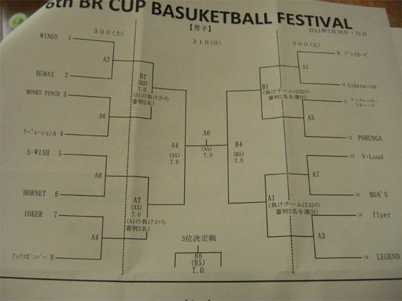 BR杯バスケットボール大会男子トーナメント表