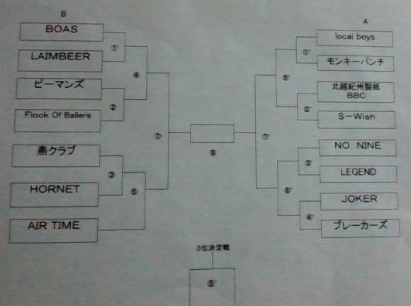 BRS杯トーナメント表