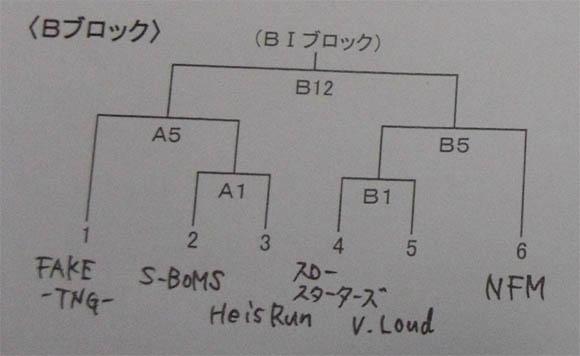 組み合わせB1ブロック
