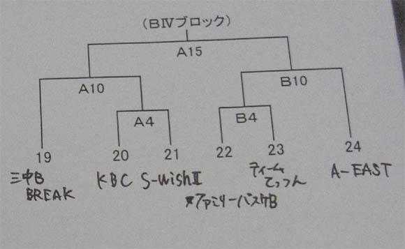 組み合わせB4ブロック