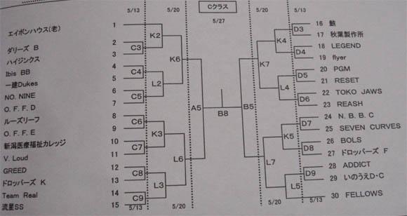 Cクラストーナメント表