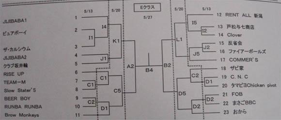 Eクラストーナメント表