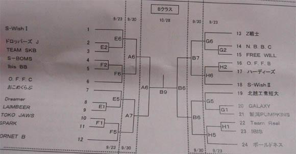 Bクラストーナメント表