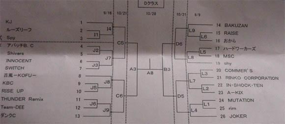 Dクラストーナメント表