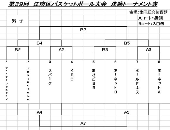 江南区バスケットボール大会トーナメント表男子