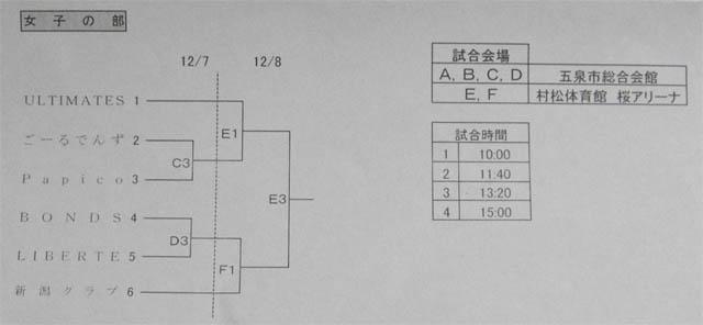 2013クラブ選手権組み合わせ女子